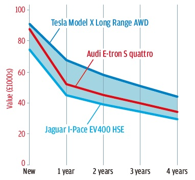 【詳細データテスト】アウディe-トロン 速いが刺激はない 新技術は持ち腐れ 快適性と静粛性は上々