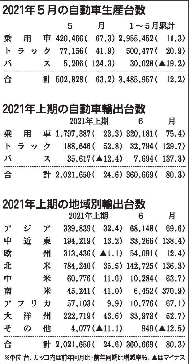 2021年1~6月の四輪車輸出台数、24.6%増 日本自動車工業会