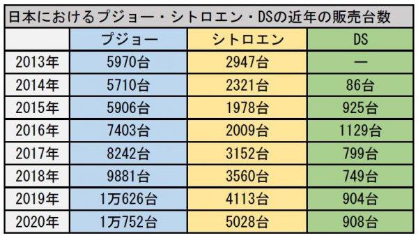 日本販売過去最高!! プジョーシトロエン快進撃の理由