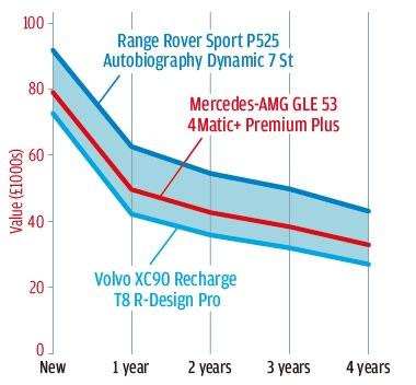 【詳細データテスト】メルセデスAMG GLE 53 度を越さない程度に速い ステアフィールやや不自然 隠しきれぬシャシーの硬さ
