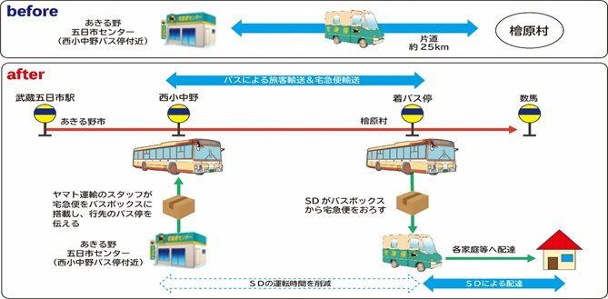 西東京バスとヤマト運輸、路線バスで宅急便 貨客混載を本格スタート