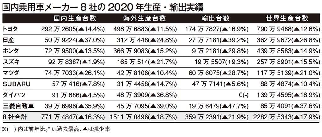 日本メーカー2020年実績、海外生産が大幅減
