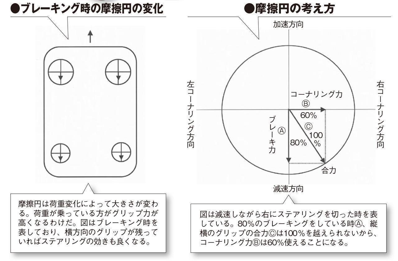 タイヤのグリップ力を表す摩擦円は「縦+横=100%」ではない!【新・超高速ドラテク講座/第5回】