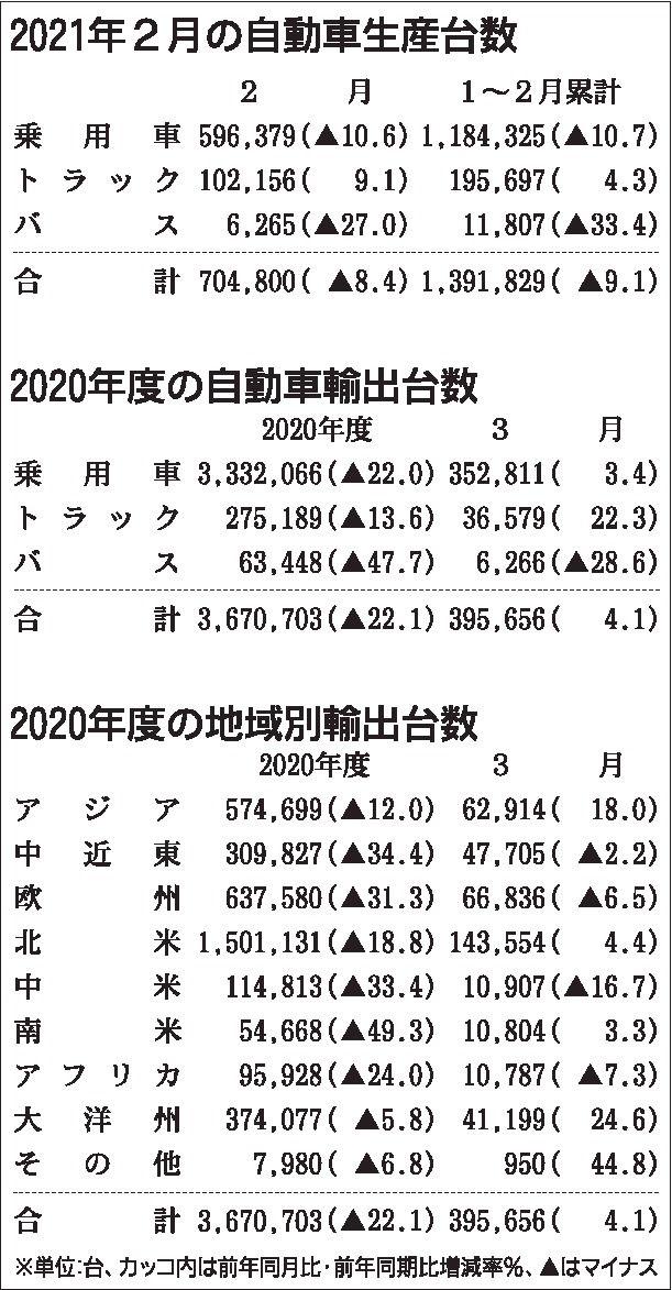 2020年度の四輪車輸出台数、22%減 コロナ禍で海外市場が低迷 日本自動車工業会