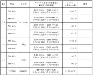 【リコール】三菱eKスペース、日産ルークスの電装に不具合