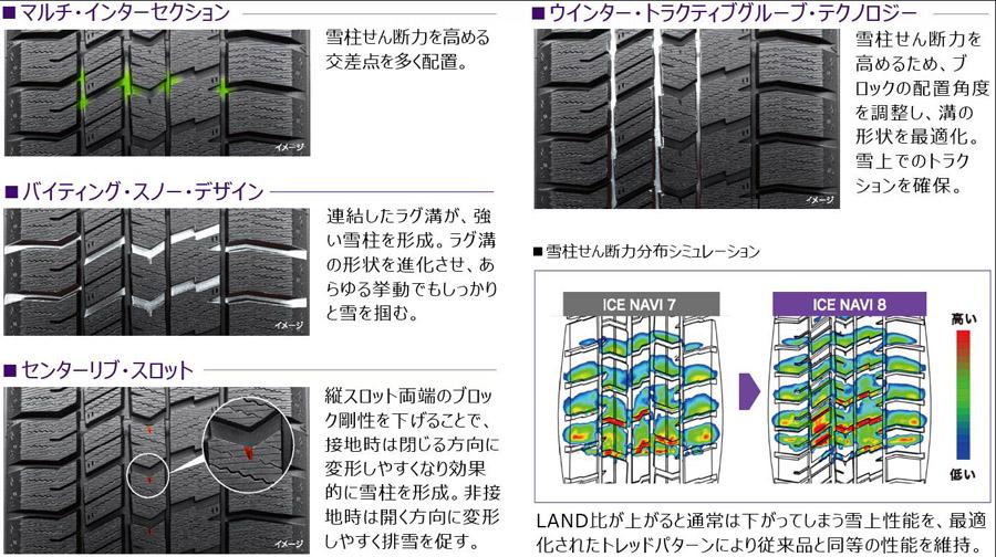 グッドイヤー 新開発プレミアム・スタッドレスタイヤ「アイスナビ8」を8月に発売