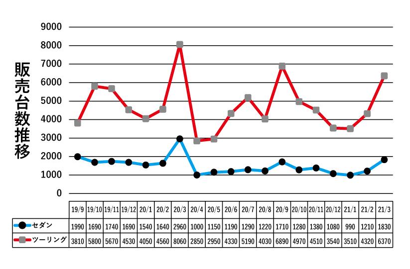 1年経ってどうなった?? ライズ フィット RAV4…販売データから見る 発売から1年・2年たったクルマたちの「現在地」