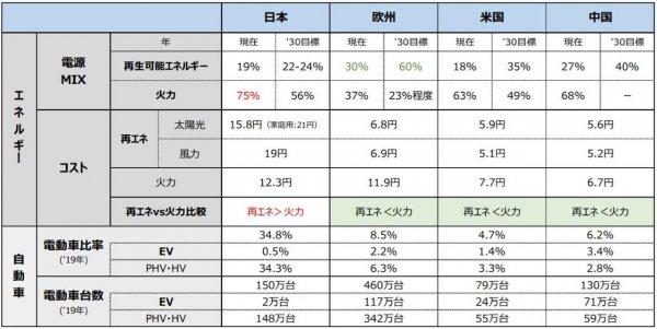 電動化どころの騒ぎではない!! 日本でクルマが作れなくなる…? 自工会が警鐘を鳴らす危機