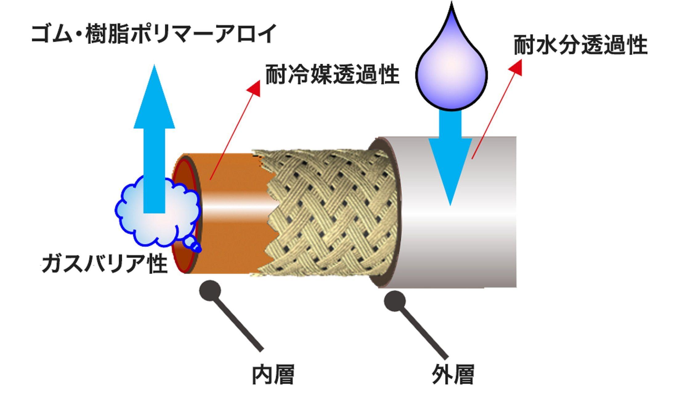 横浜ゴム、樹脂活用で50%軽量化した自動車用エアコンホースを開発 2024年から本格展開
