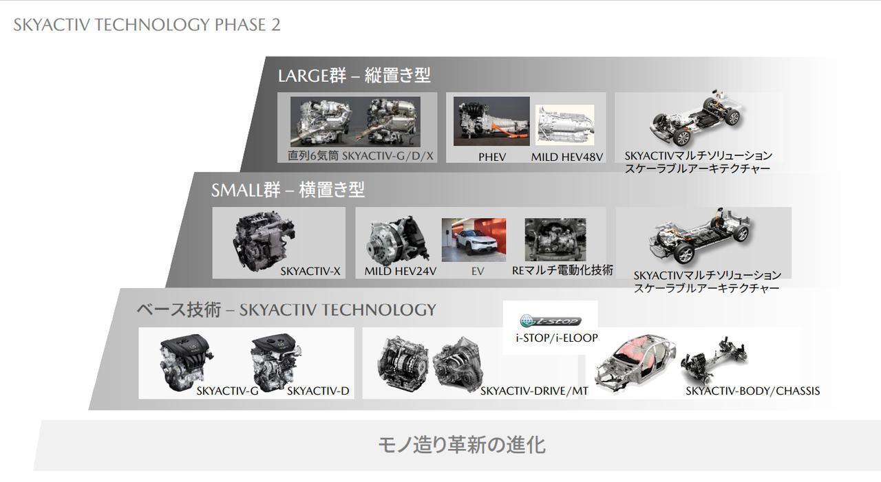 マツダが発表した5つの方針。直6エンジンやEVの戦略が、2030年に向けた技術・商品方針に含まれていた