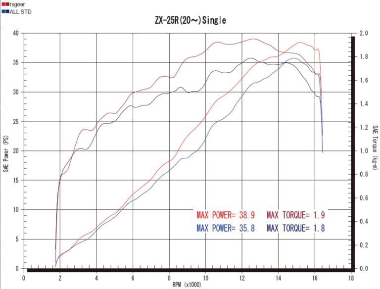 ニンジャZX-25R/ニンジャ1000SX用フルエキゾーストマフラー登場〈アールズギア〉