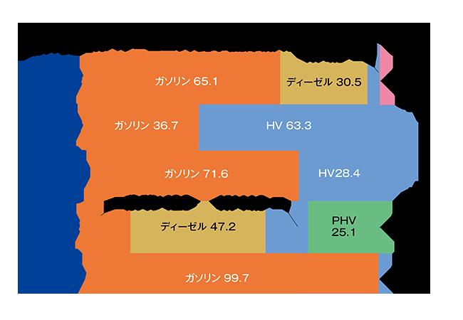 国内乗用車の電動化率、最新版。パワートレーンから見るマツダと三菱の特徴(2021年4月)