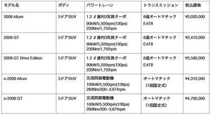 プジョー 充実装備の特別仕様車「2008GTドライブエディション」発売