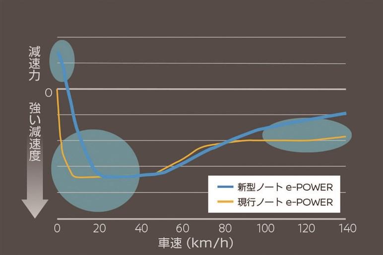 新型ノートは日産初の次世代モデルとしてボディもe-POWERも一新。進化型プロパイロットも採用