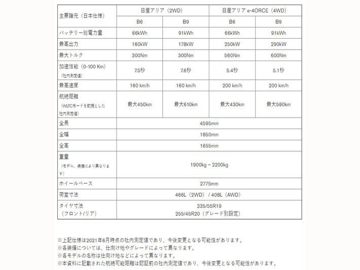 日産 新型アリアの日本先行予約に10日間で4000台の注文! 半数近くを790万円の最上級グレードが占める