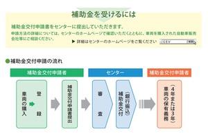 EV補助金を80万円まで増額