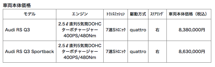 0-100km/h加速は4.5秒!Q3シリーズの頂点に位置するアウディの新型SUV「RS Q3/Q3 Sportback」