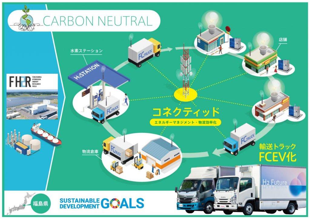 水素を活用した未来のまちづくりを開始する福島県!バスメーカーの取り組みは?