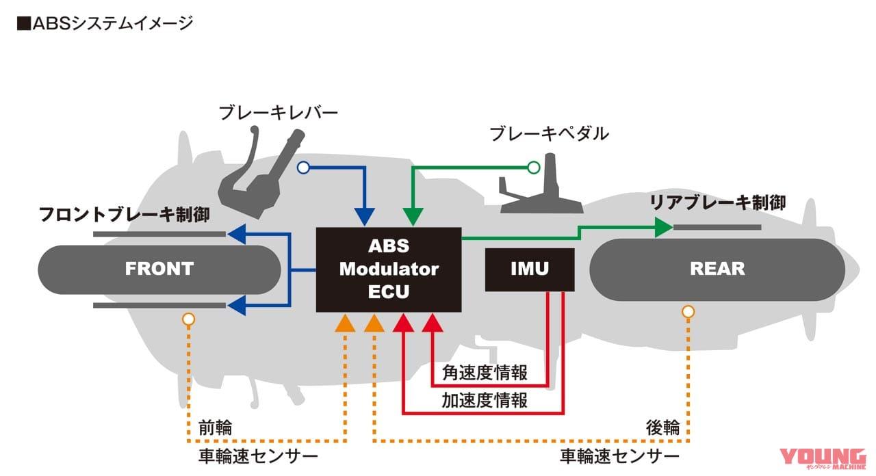 新型CBR600RR完全解説・シャーシ&ユーティリティ編【入念に煮詰めてリファイン】