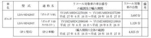 【リコール】ボルボ「V40」の冷却水ブリーダーホースに不具合