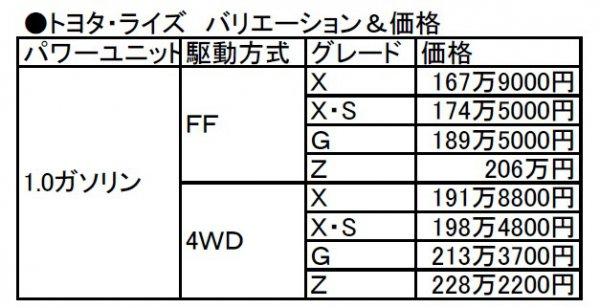 いま日本で一番売れてるクルマ!! ライズ購入ガイド 価格、お薦め、ライバル、値引き