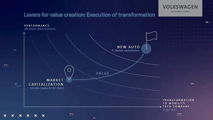新戦略「New Auto」はフォルクスワーゲン・グループの目指す近未来戦略