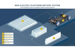 フォルクスワーゲン、BMWが電動化戦略を推進