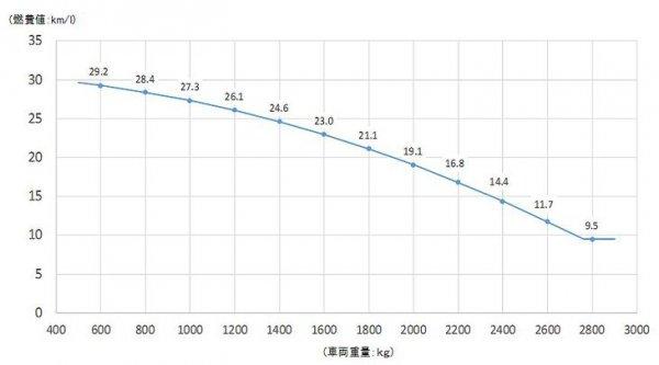 2030年度の新燃費基準で軽自動車はどうなるのか?