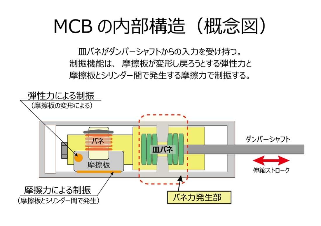 MAZDA3&CX-30用を新発売! モーションコントロールビーム装着でシャープかつしなやかなステアリング性能に進化!