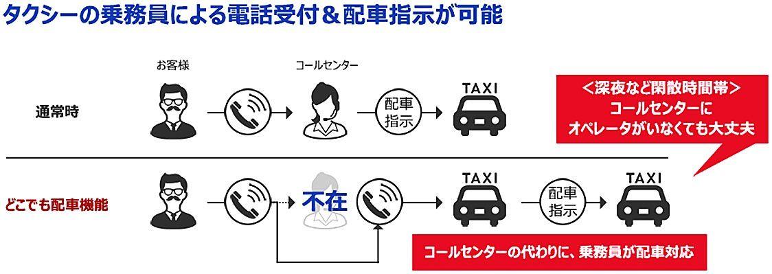 デンソーテン、小規模タクシー事業者向けに新配車システム「Type‐C」発売 専用機器不要でコスト削減