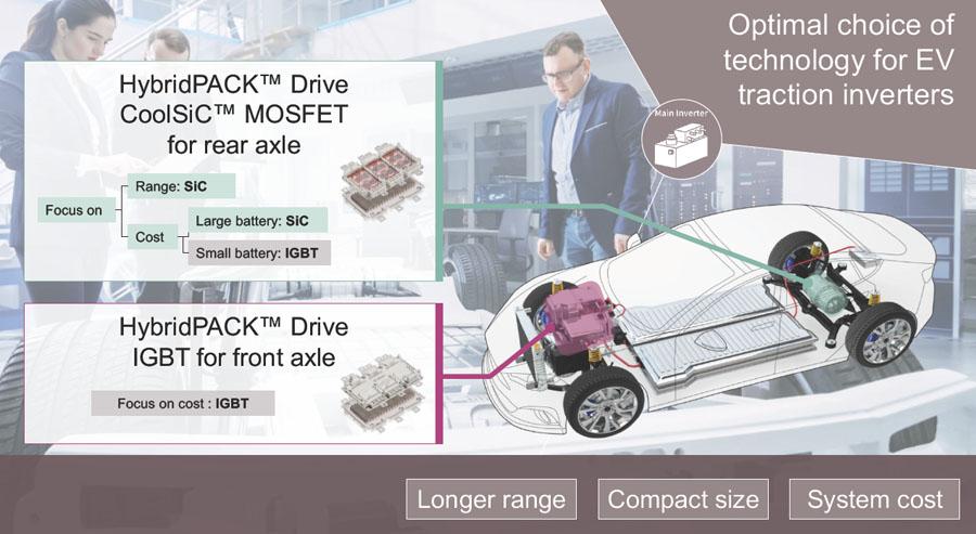 インフィニオン 量産SiC製パワーモジュールをヒュンダイEVが採用