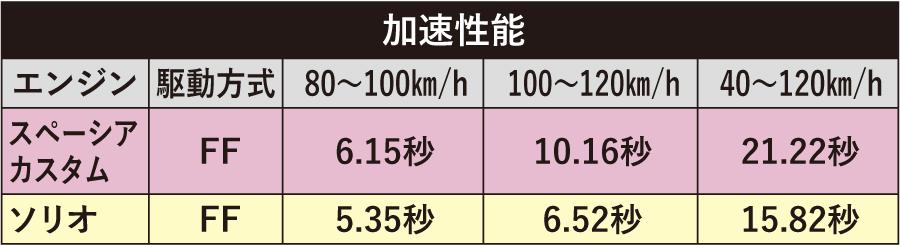 禁断の超ハイト軽を高速テスト!!! スペーシアvs.ソリオ 高速120km/hで走ると…どうなる??