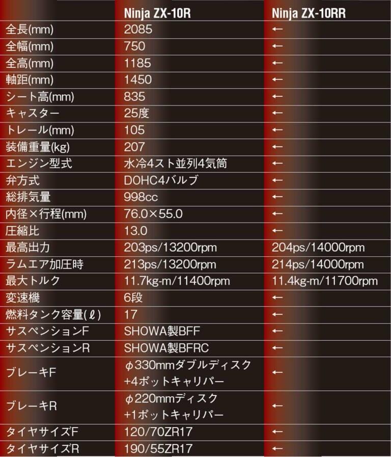 カワサキ新型ニンジャZX-10R/RR詳解【史上最強イカツイ系テンアール、すべては勝つために】