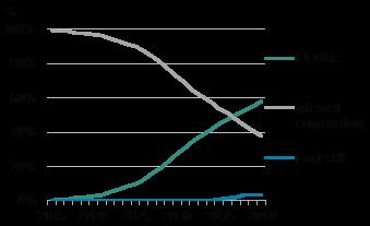 10年間続いた成長がストップ、2020年の電気自動車販売台数は全世界で18%減に