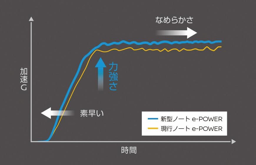 【eパワー刷新】新型日産ノート、「エンジン始動回数」減る? トヨタのハイブリッド超える新感覚となるか