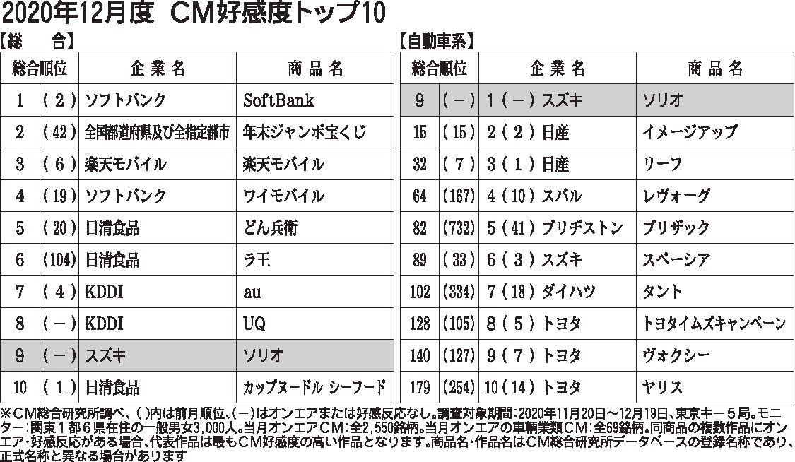 〈2020年12月度CM好感度ランキング〉スズキ「ソリオ」 自動車業類で初めて首位を獲得