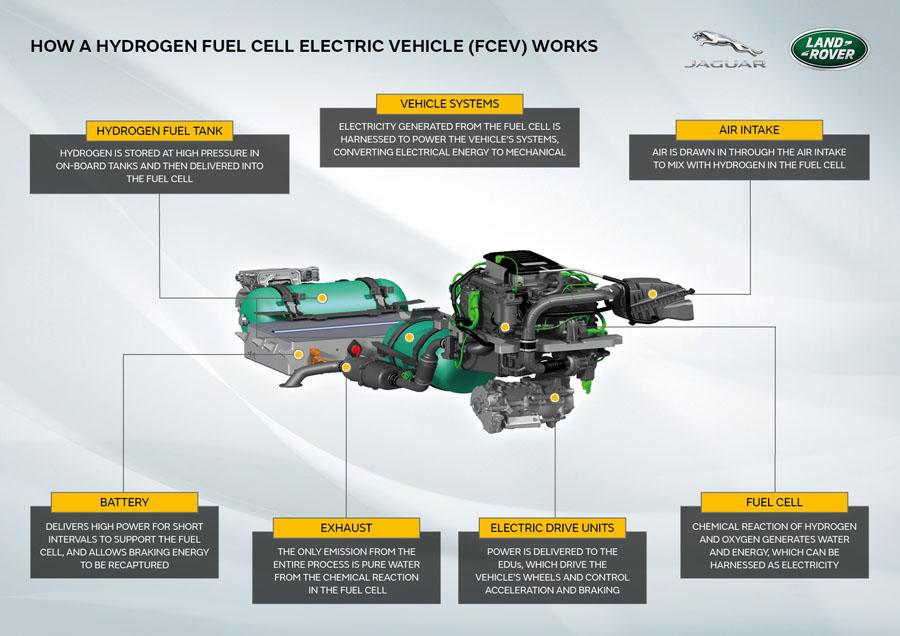 ランドローバー「ディフェンダー」の燃料電池車(FCEV)プロトタイプを開発