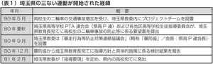昭和の昔、三ない運動の興り【高校生のバイク事故&暴走族の社会問題化が要因だった】