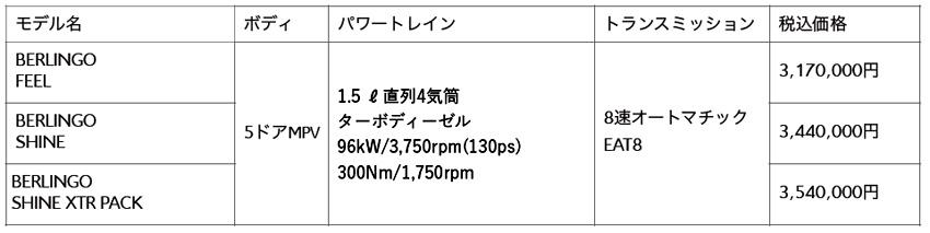 シトロエン ベルランゴ 個性的なデザインと極上の乗り味(FF 1.5Lディーゼルターボ+8AT)