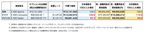 日本で輸入車を買うと本国で買うより超割高は本当? 実は日本が安い事実!!