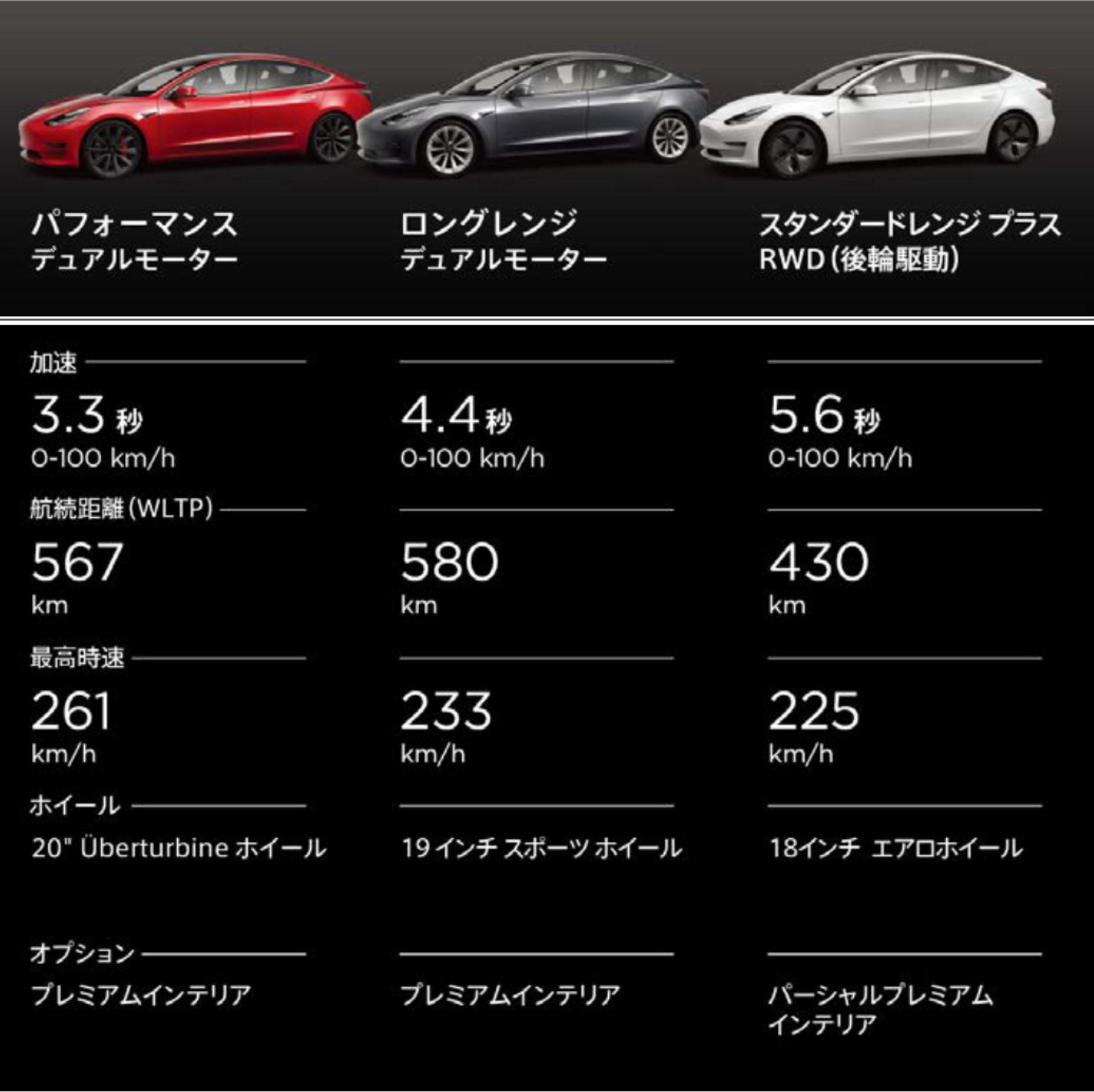 150万円以上下がったモデルも!手頃な価格になったテスラのEVセダン「Model 3」