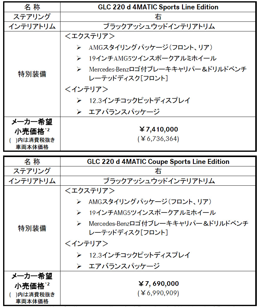 メルセデス・ベンツ「GLC/GLCクーペ」に「220d4MATICスポーツライン エディション」を追加