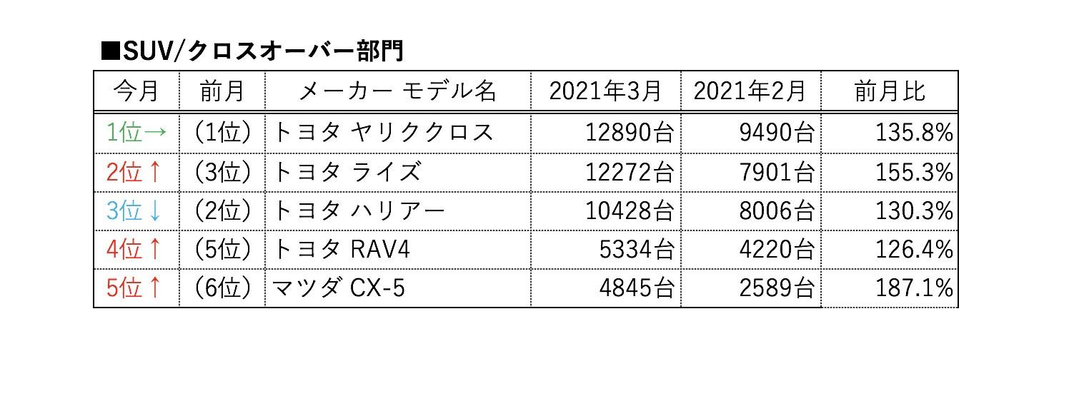 3月のSUV販売、ヤリスクロスが3ヶ月連続首位。2位ライズと3位ハリアーも1万台超え