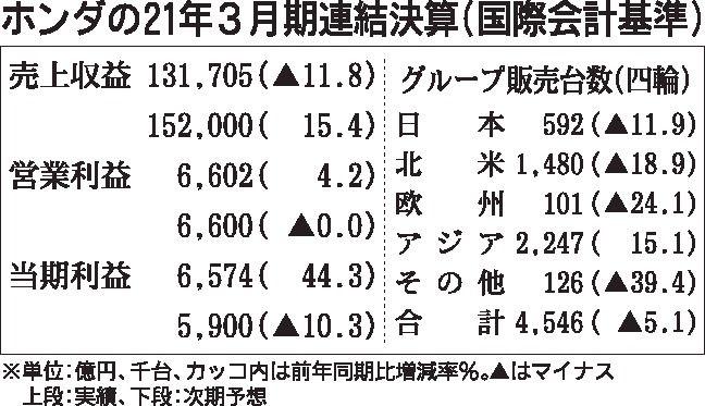 ホンダの2021年3月期決算、44%の最終増益 中国販売などが牽引