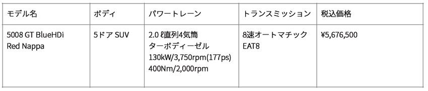 プジョー 特別仕様車「5008GTブルーHDiレッドナッパ」発売