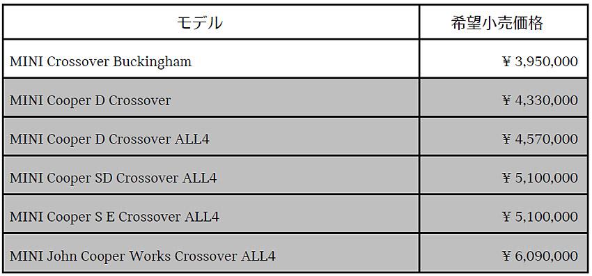 MINI エントリーモデル「MINIクロスオーバー・バッキンガム」を発売