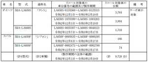 【リコール】1万台弱ダイハツ「タント」のエンジンECUのプログラムに不具合