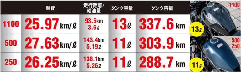 ホンダ レブル1100/500/250=3兄弟試乗インプレ徹底比較【コスパ王頂上決戦?!】