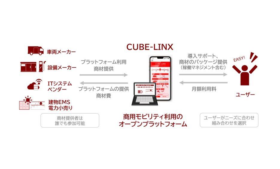 日野、関西電力と新会社「CUBE-LINX」設立 電動商用車の最適運用を支援
