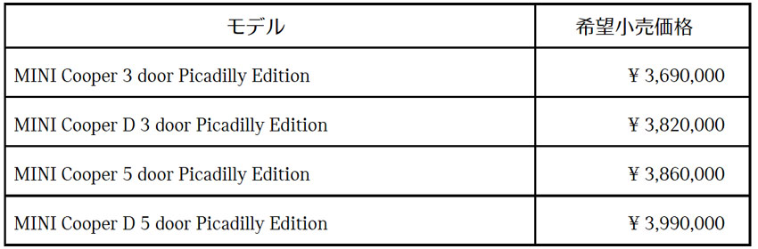 MINI「MINI ピカデリー・エディション」期間限定発売